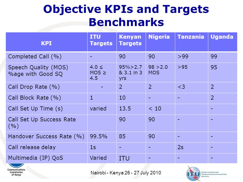 Objective KPIs and Targets Benchmarks
