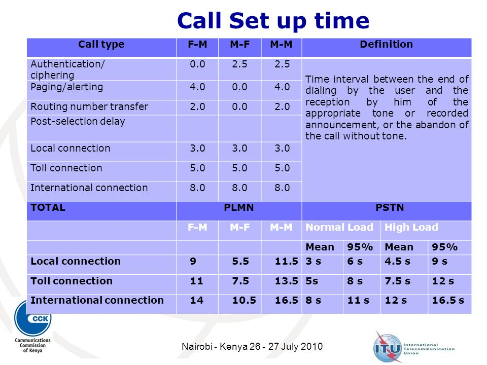 Call Set up time Call type F-M M-F M-M Definition