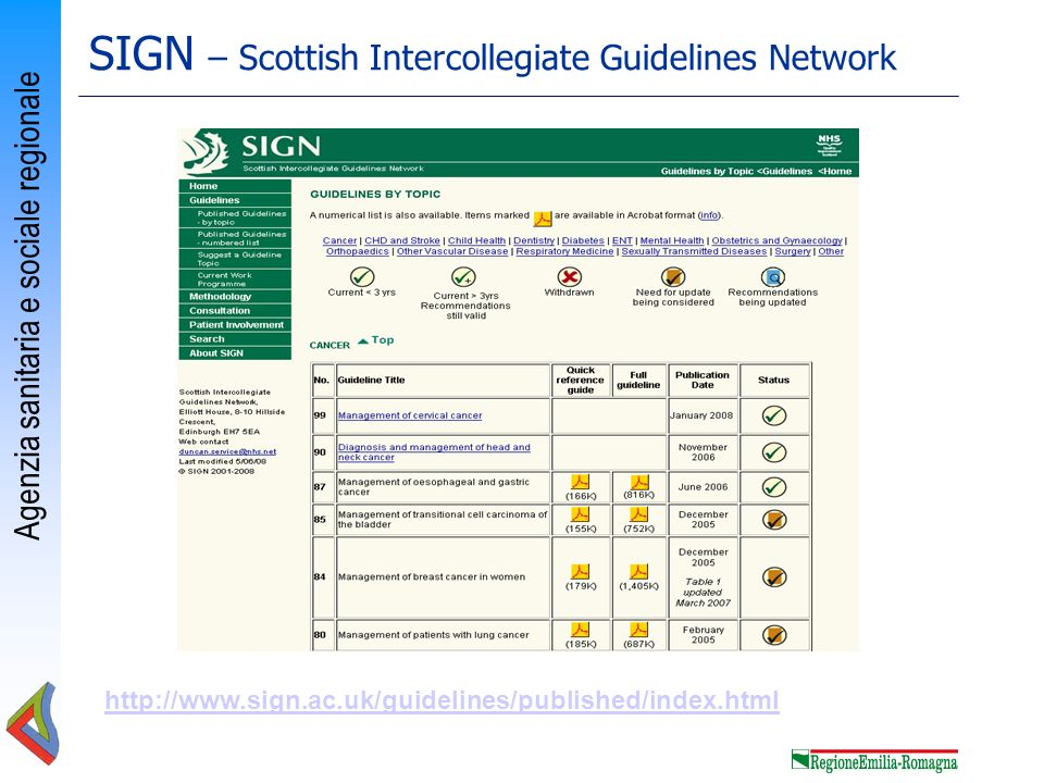 SIGN – Scottish Intercollegiate Guidelines Network