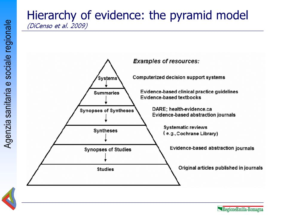 Hierarchy of evidence: the pyramid model (DiCenso et al. 2009)