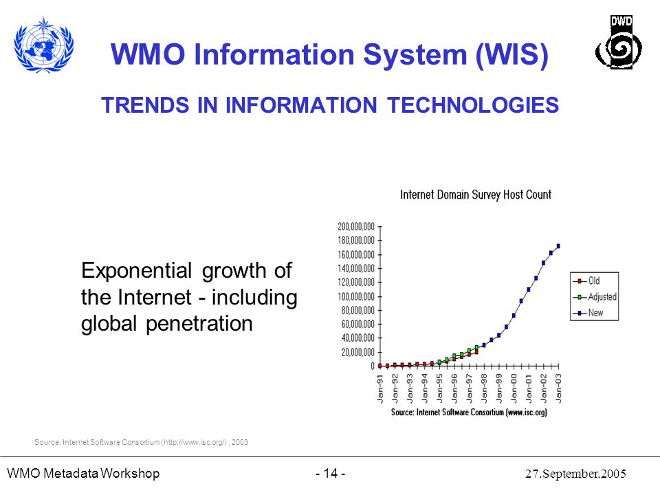 TRENDS IN INFORMATION TECHNOLOGIES