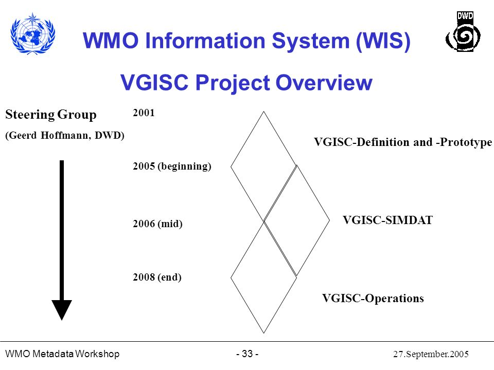 VGISC Project Overview
