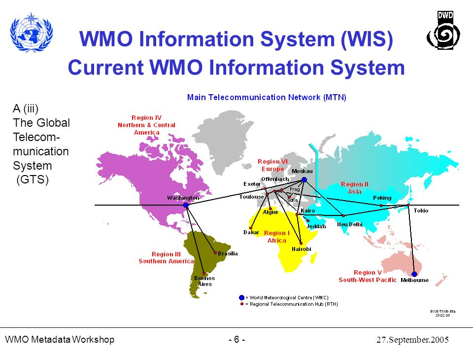 Current WMO Information System