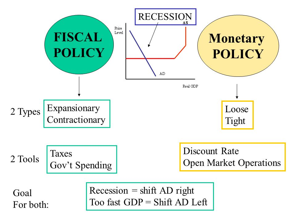monetary policy and fiscal policy during the recession In the year 2000, united states economy experienced a period of slow growth that was characterized by financials crisis the main cause of this recession was the.