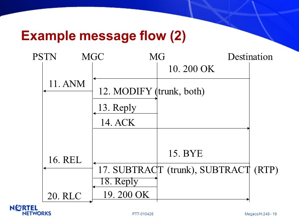 Example message flow (2)