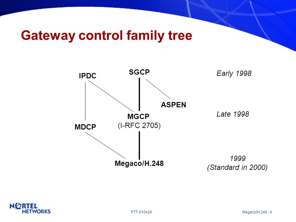 Gateway control family tree