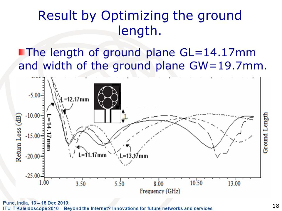 Result by Optimizing the ground length.