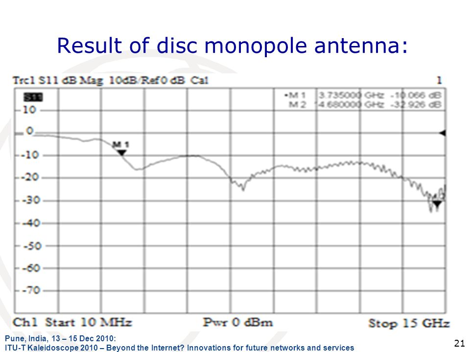 Result of disc monopole antenna: