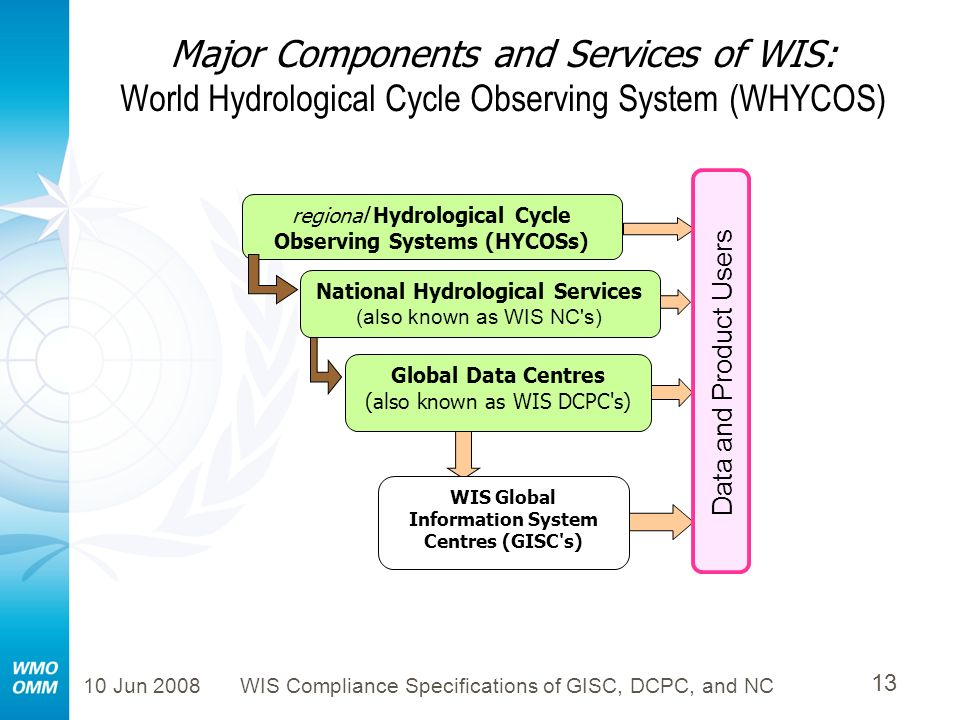 WIS Global Information System Centres (GISC s)