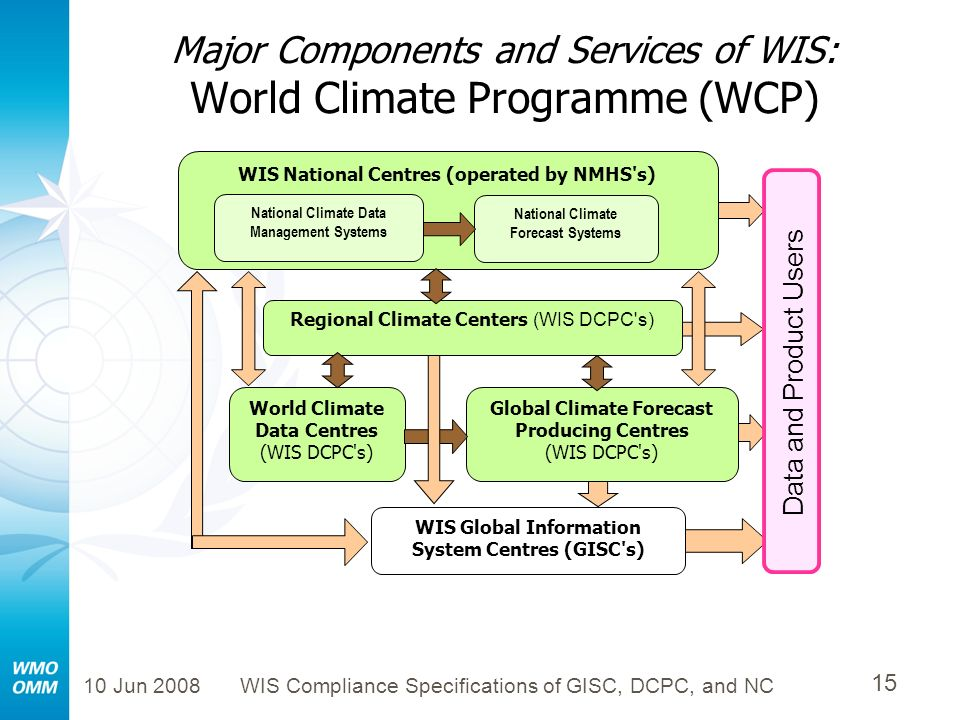 Major Components and Services of WIS: World Climate Programme (WCP)