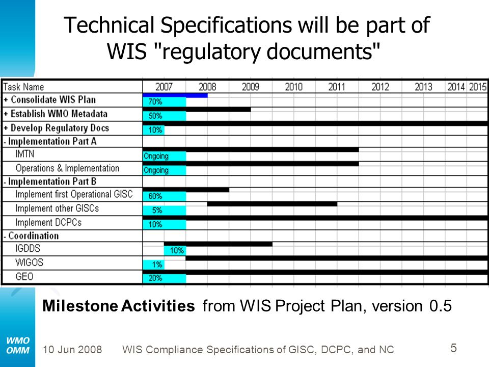 Technical Specifications will be part of WIS regulatory documents