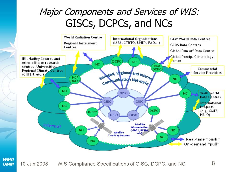 Major Components and Services of WIS: GISCs, DCPCs, and NCs