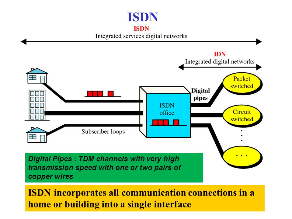 a close look at isdn integrated services digital network Close us en have an account personalized content  if your network is live, make sure that you understand the potential impact of any command conventions refer to cisco technical tips conventions for more information on document  integrated services digital networks (isdn), channel-associated signaling (cas) share follow us news.