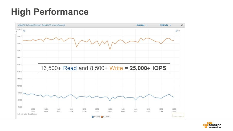 Amazon RDS for PostgreSQL - ppt download