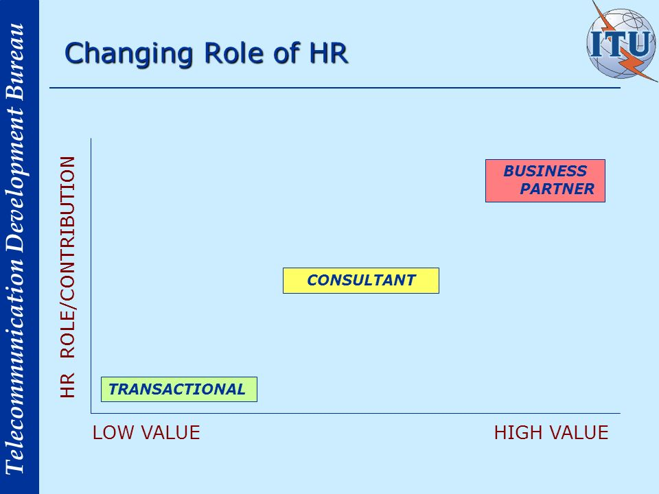 Changing Role of HR HR ROLE/CONTRIBUTION LOW VALUE HIGH VALUE