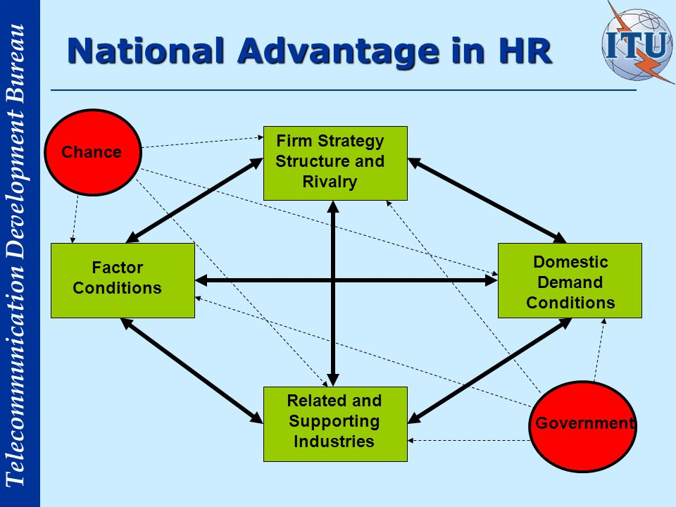 National Advantage in HR