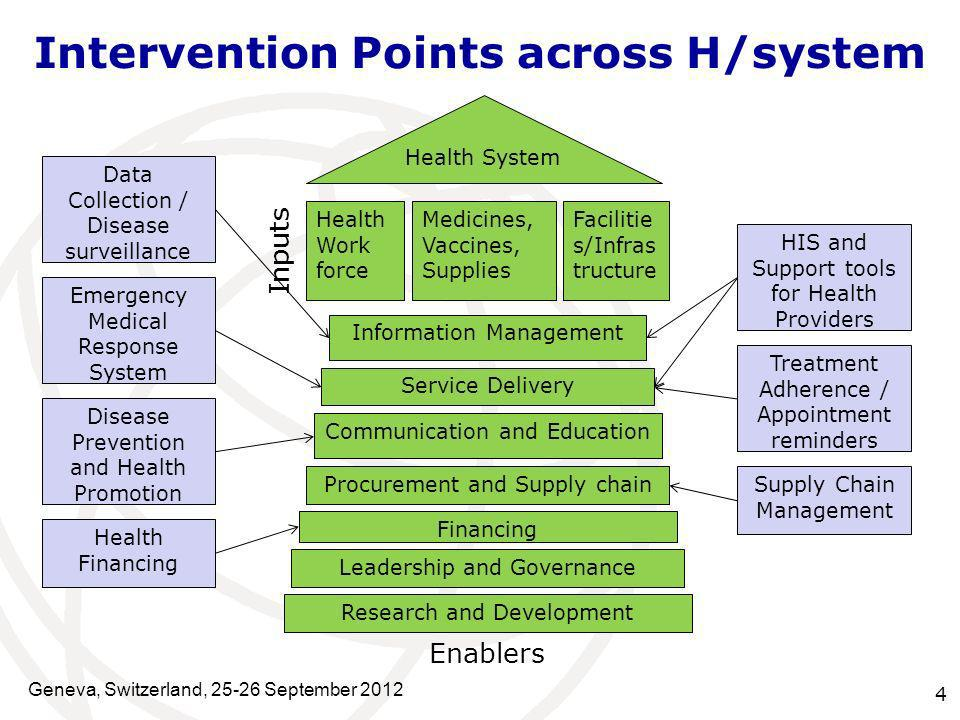 Intervention Points across H/system