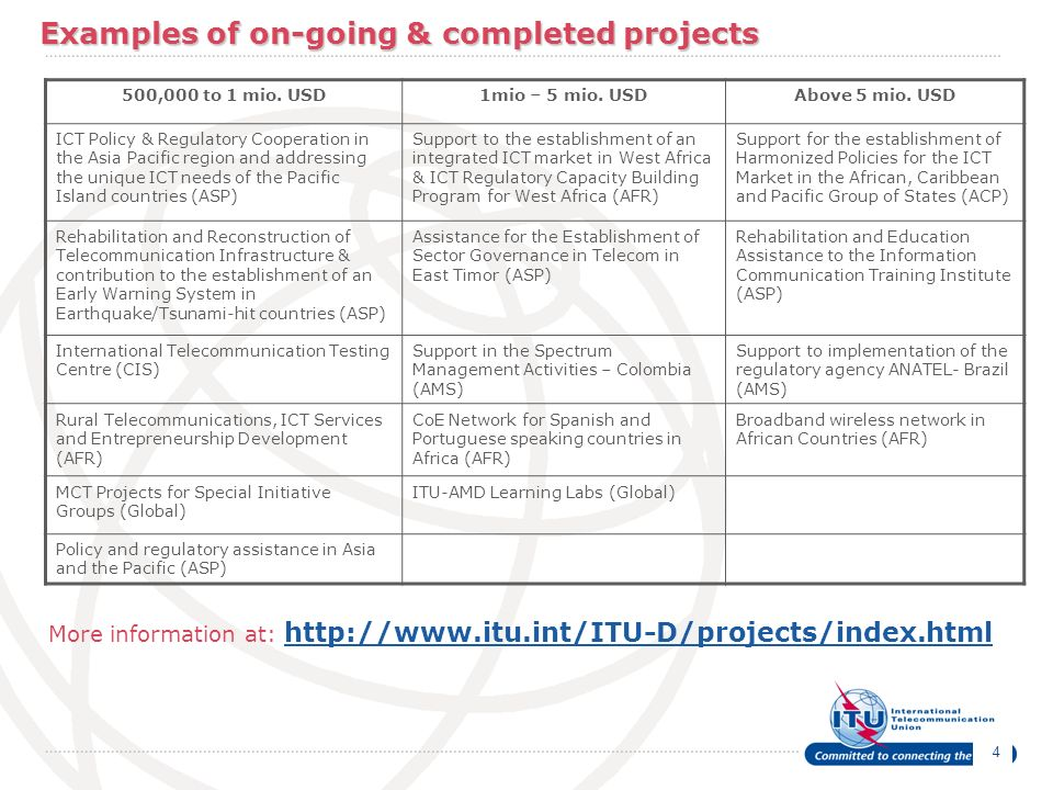 Examples of on-going & completed projects