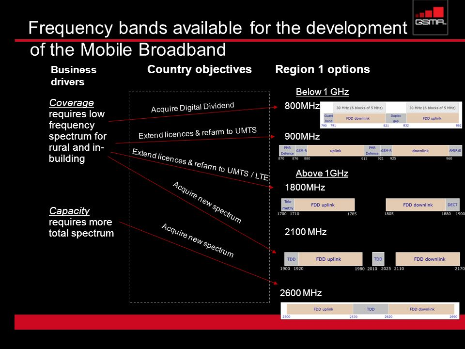 Frequency bands available for the development of the Mobile Broadband