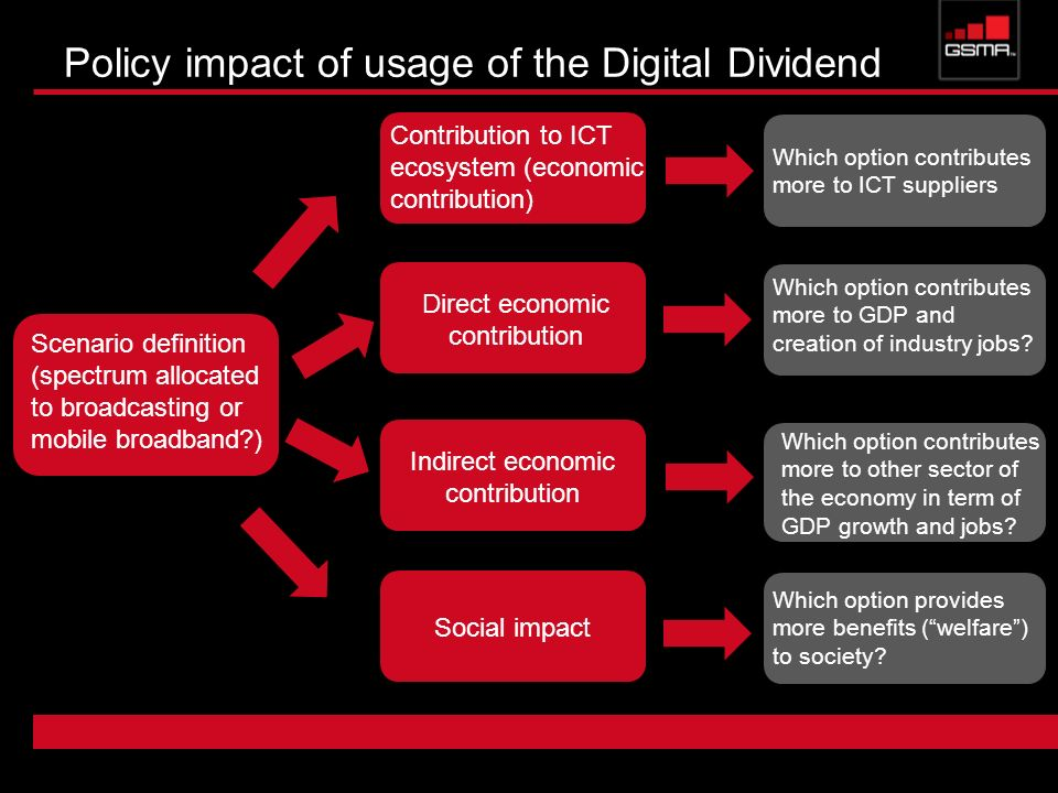 Policy impact of usage of the Digital Dividend