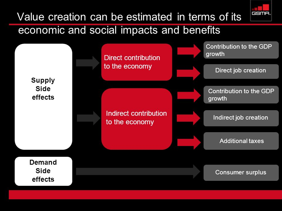 Value creation can be estimated in terms of its economic and social impacts and benefits