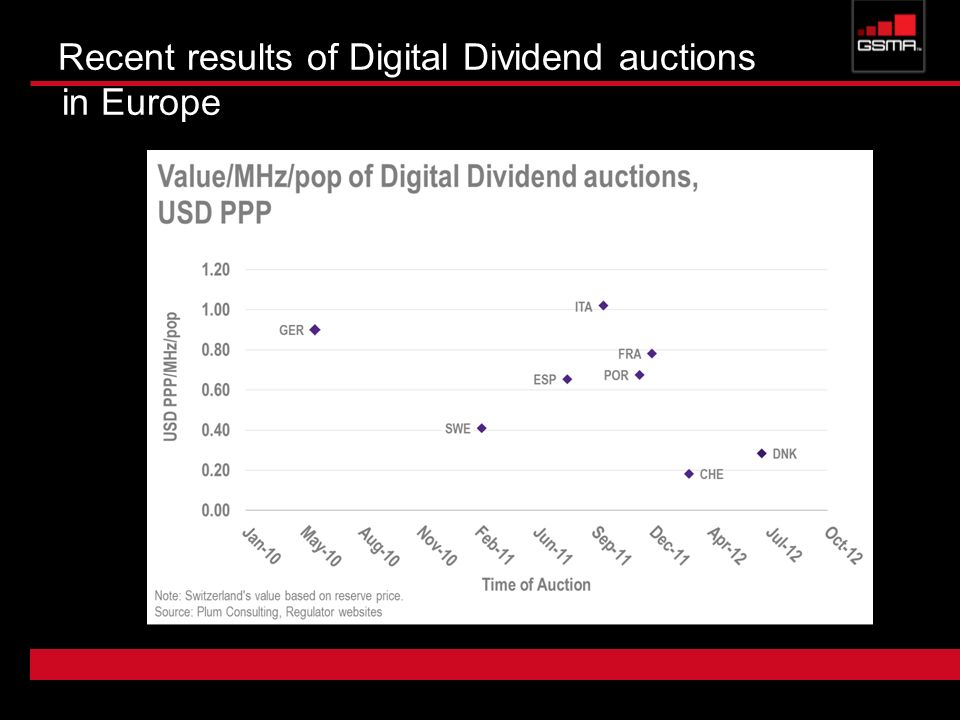 Recent results of Digital Dividend auctions in Europe