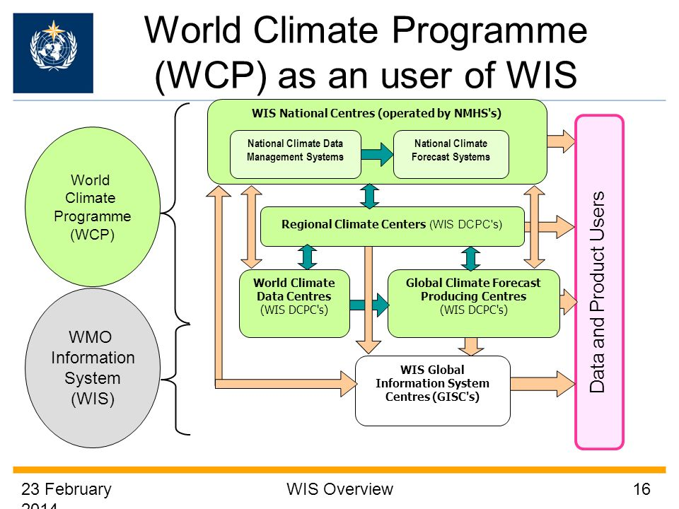 World Climate Programme (WCP) as an user of WIS