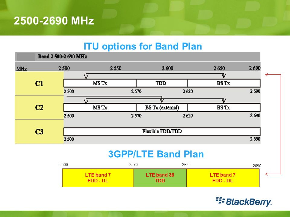 2500-2690 MHz ITU options for Band Plan 3GPP/LTE Band Plan LTE band 7