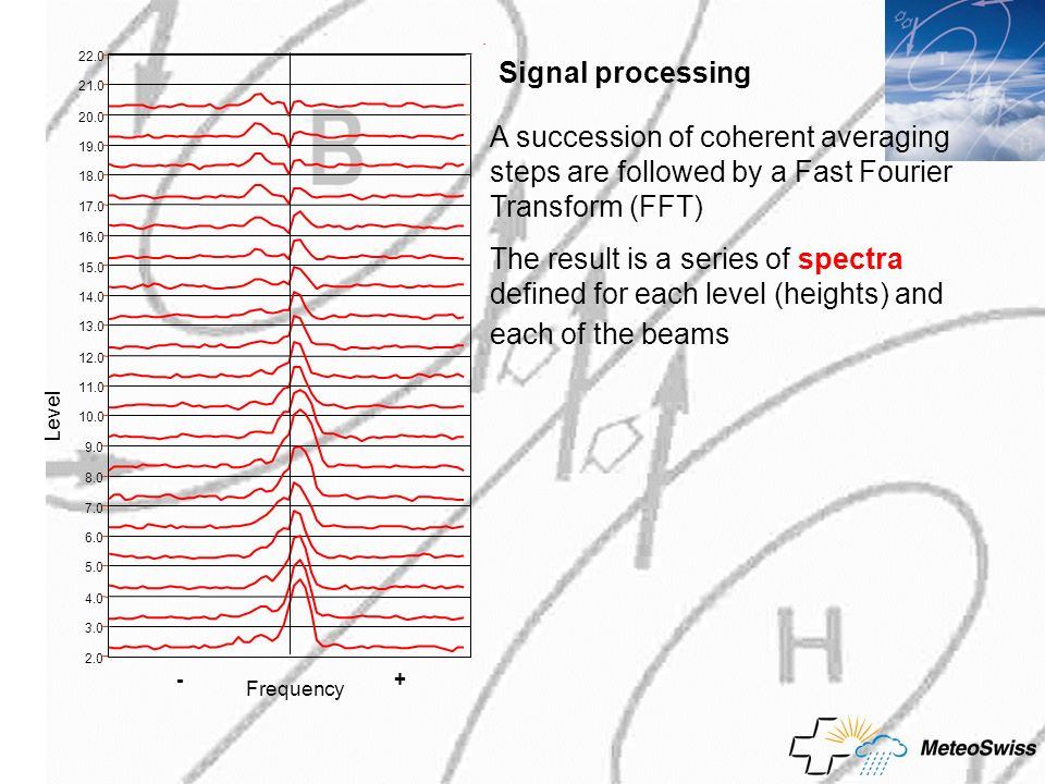 22.0 Signal processing. 21.0. 20.0. A succession of coherent averaging steps are followed by a Fast Fourier Transform (FFT)