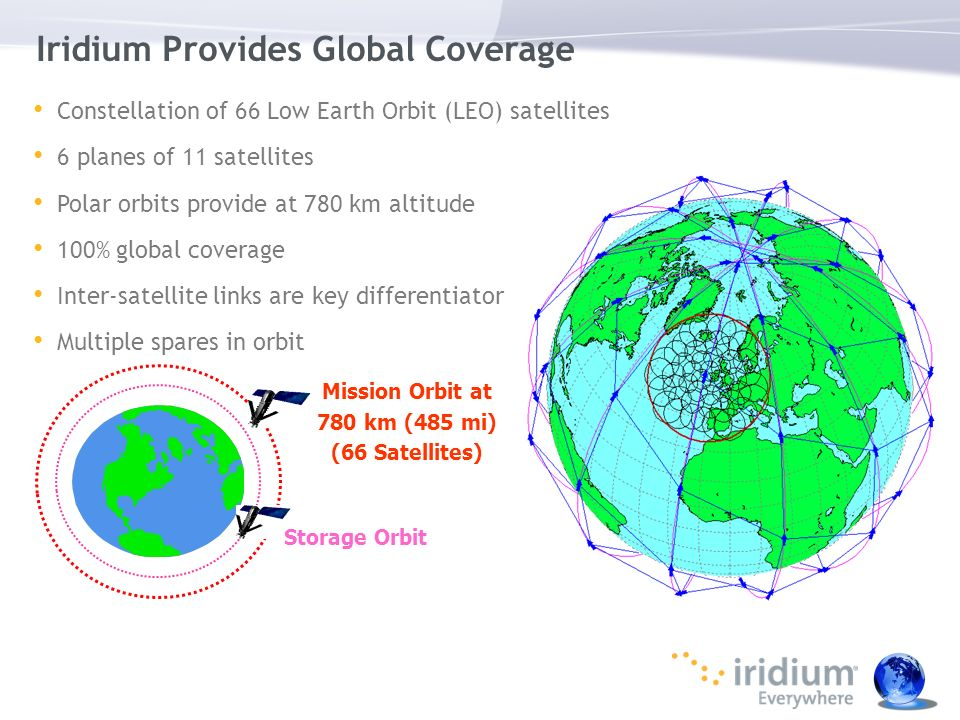 Iridium Provides Global Coverage