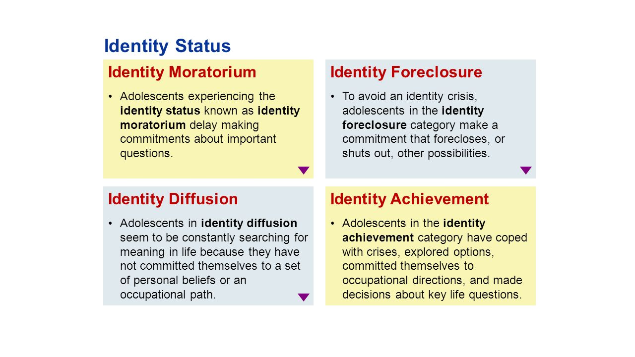 identity moratorium example
