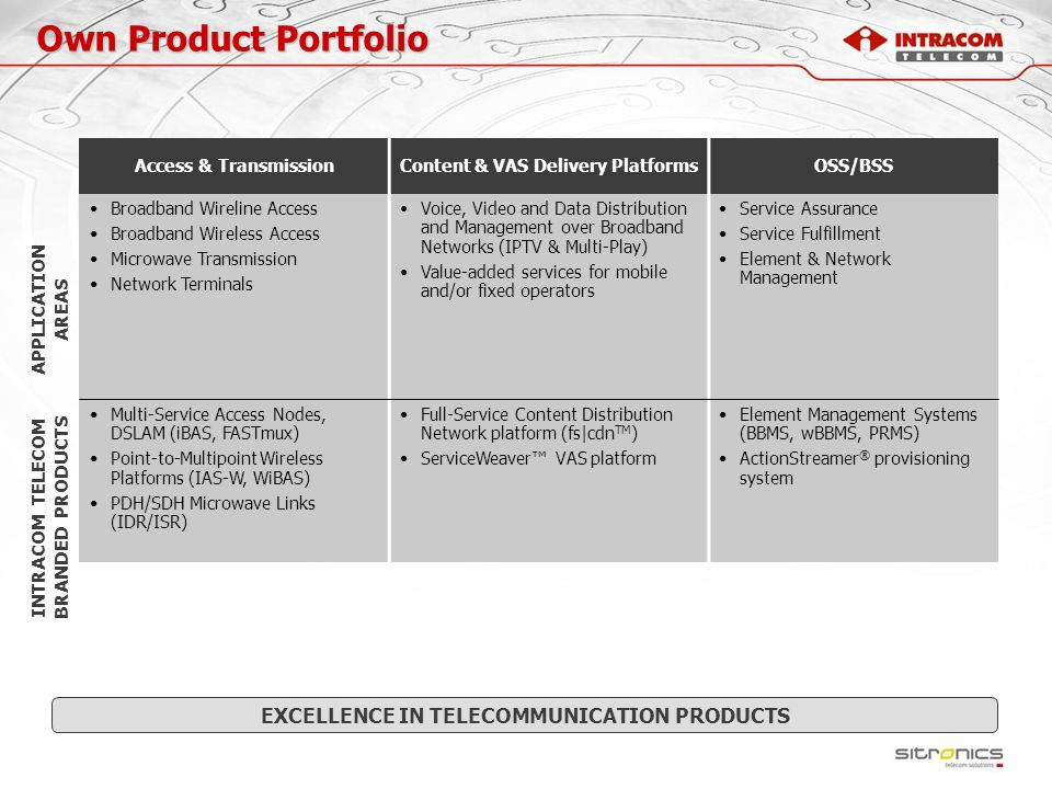 Own Product Portfolio EXCELLENCE IN TELECOMMUNICATION PRODUCTS