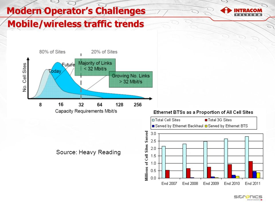 Modern Operator's Challenges Mobile/wireless traffic trends