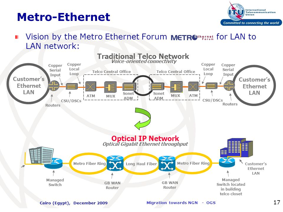 Metro-Ethernet Vision by the Metro Ethernet Forum for LAN to LAN network: Customer's.