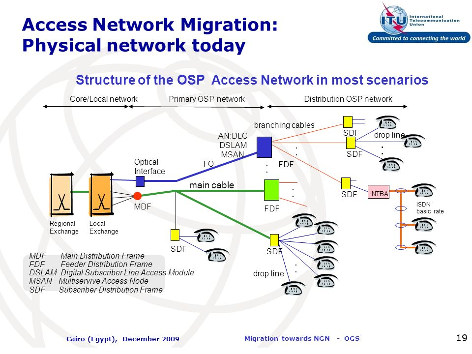 Access Network Migration: Physical network today