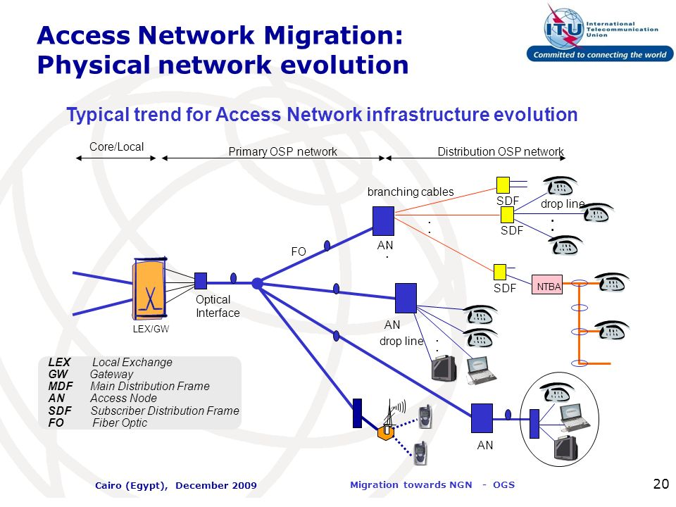 Access Network Migration: Physical network evolution