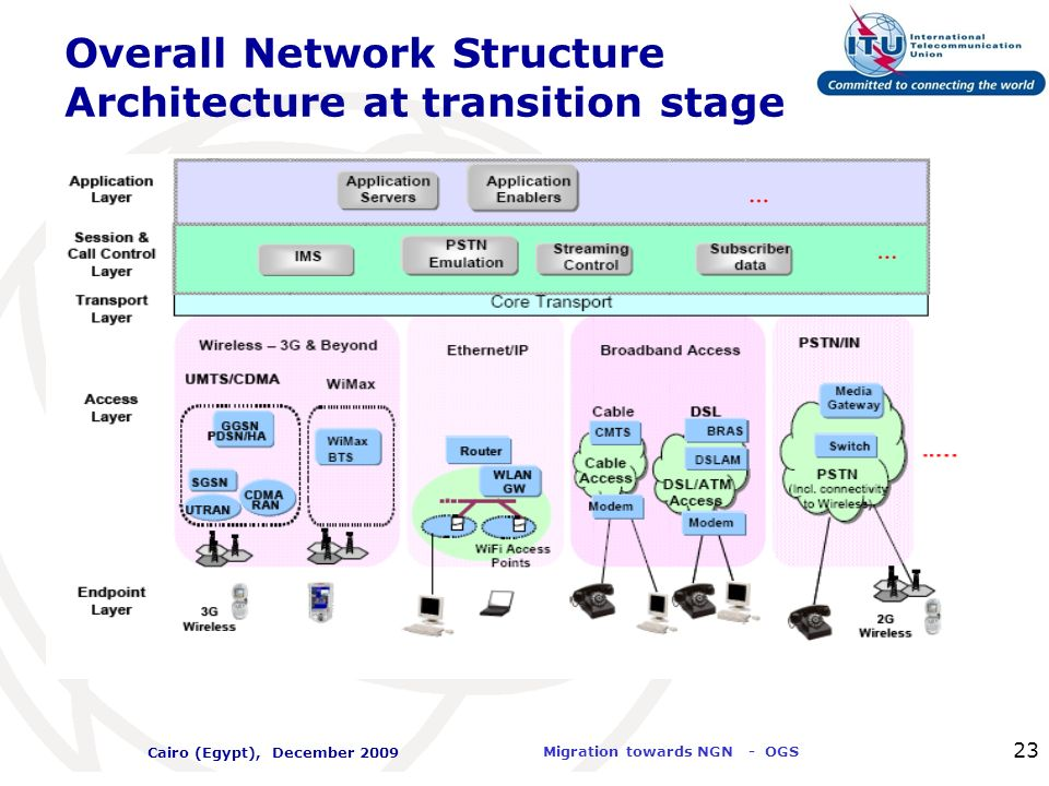 Overall Network Structure Architecture at transition stage