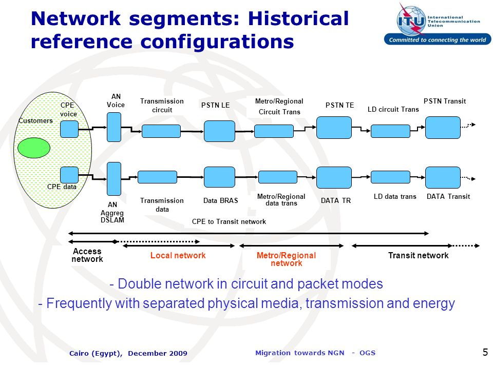 Network segments: Historical reference configurations