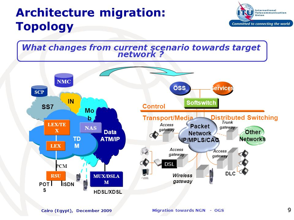 Architecture migration: Topology