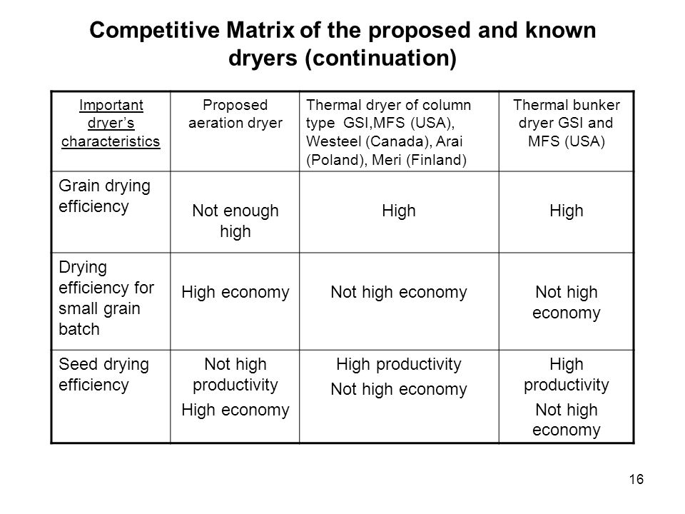 Competitive Matrix of the proposed and known dryers (continuation)