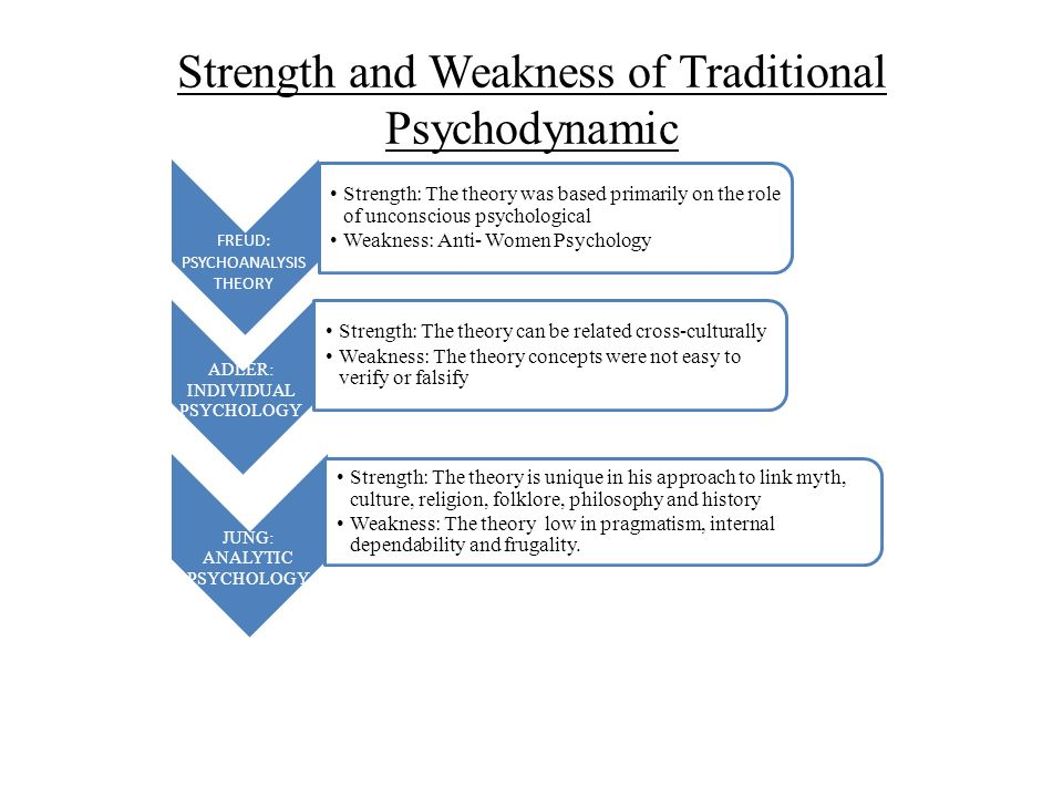 Strength and Weakness of Traditional Psychodynamic