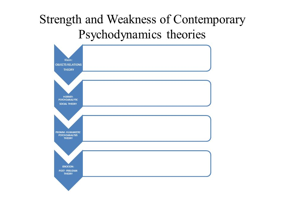 Strength and Weakness of Contemporary Psychodynamics theories