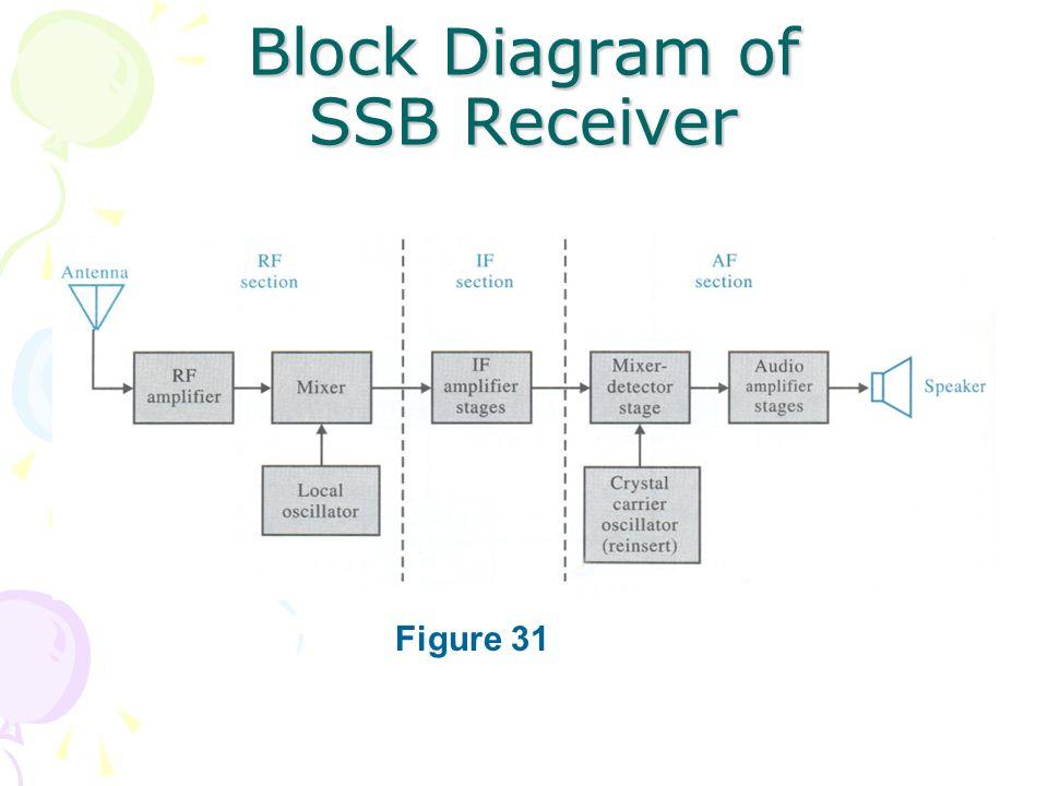 Block Diagram Of Ssb Receiver: Ssb Receiver Block Diagram At Shintaries.co
