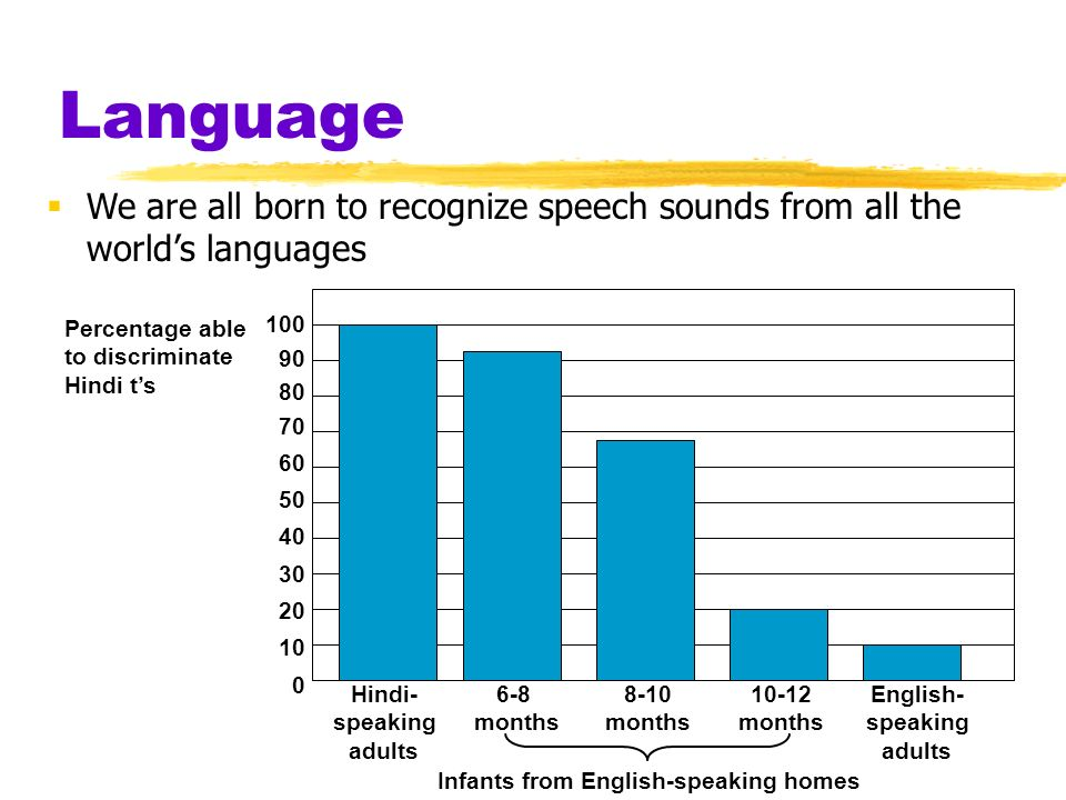Language We are all born to recognize speech sounds from all the world's languages