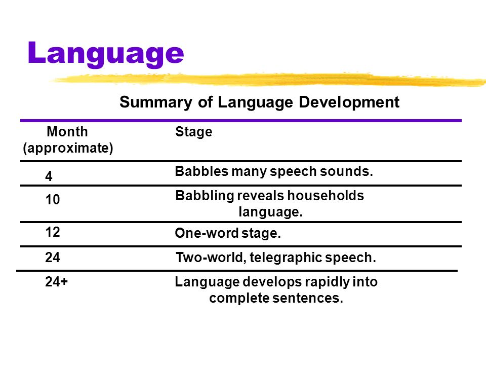 Language Summary of Language Development Month (approximate) Stage 4