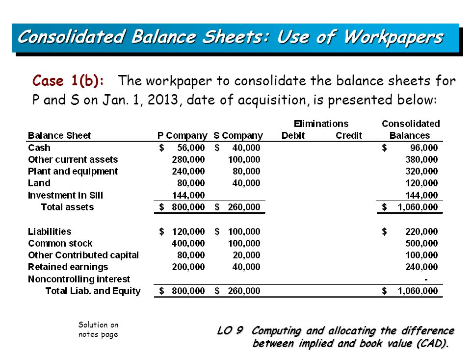 consolidated balance sheet after acquisition