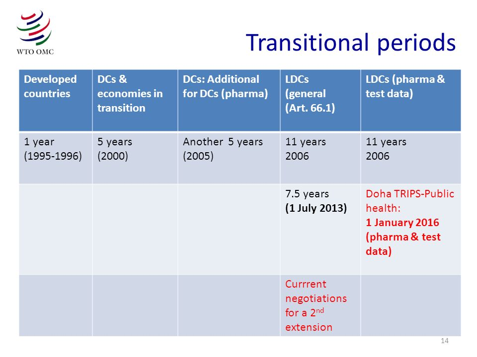 Transitional periods Developed countries DCs & economies in transition
