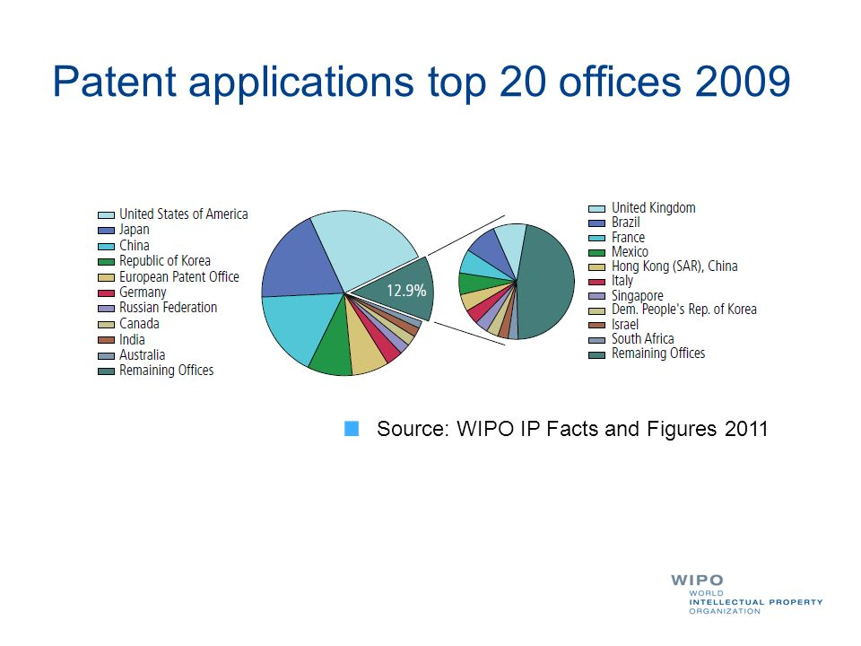 Patent applications top 20 offices 2009