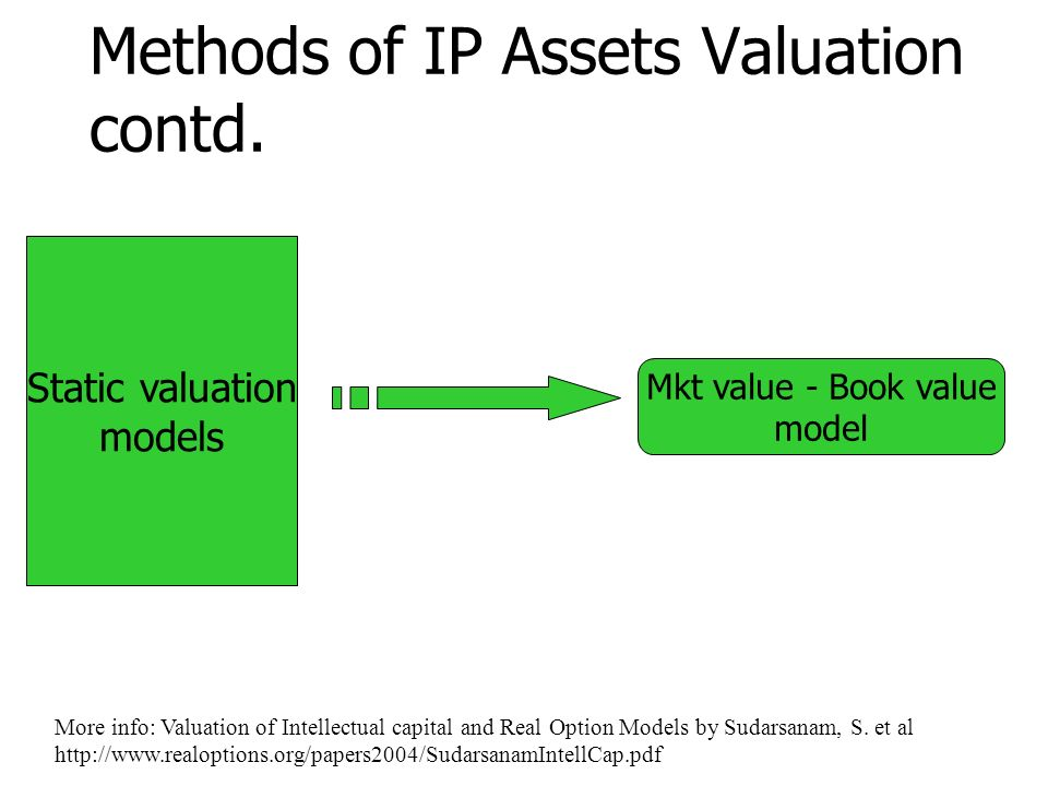 AN OVERVIEW OF IP ASSET VALUATION - ppt video online download