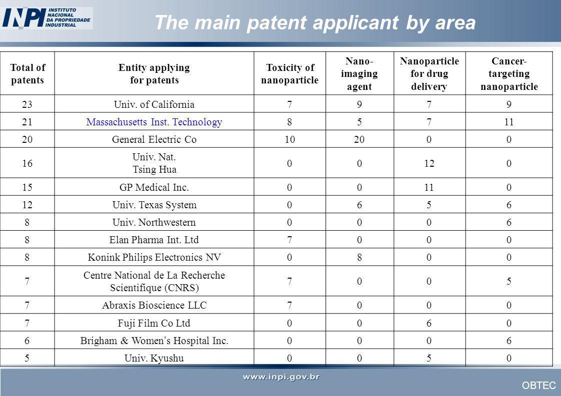 The main patent applicant by area